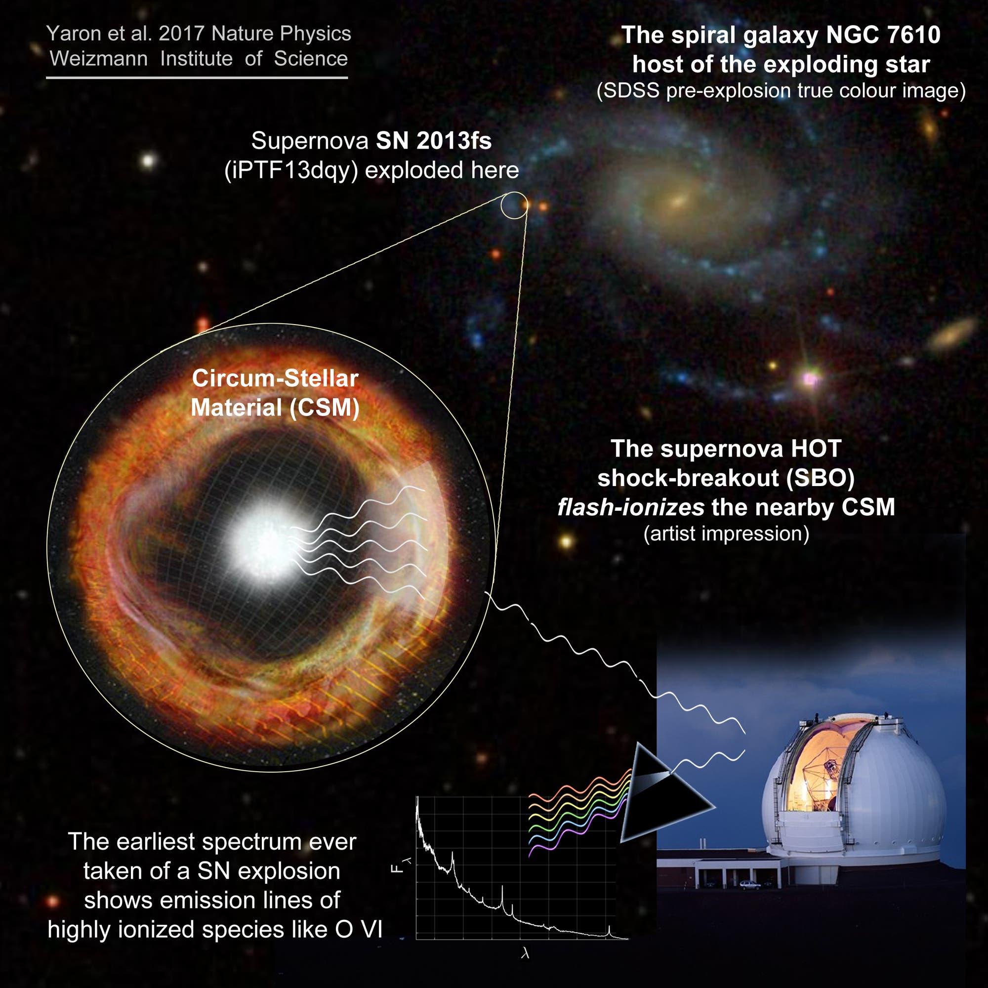 Die Supernova SN 2013fs in der Galaxie NGC 7610