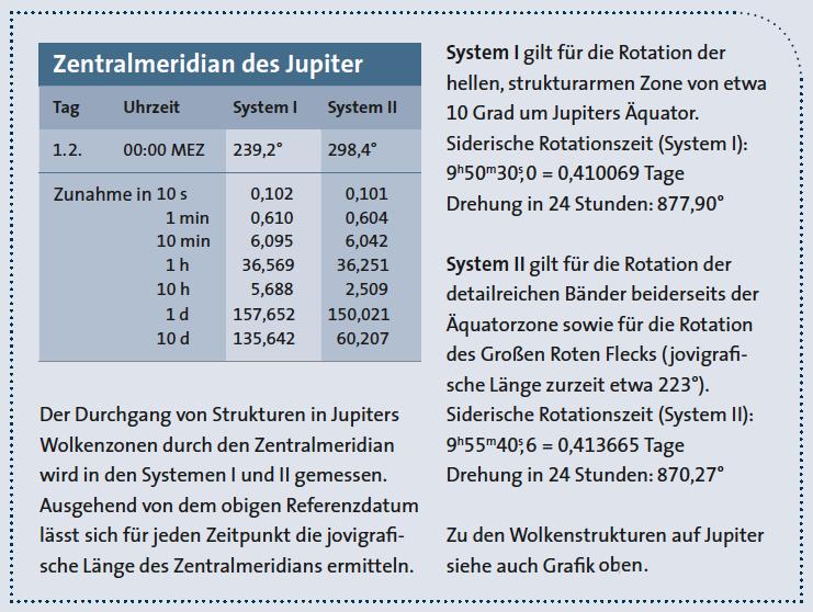Zentralmeridian und Rotationssysteme des Jupiter