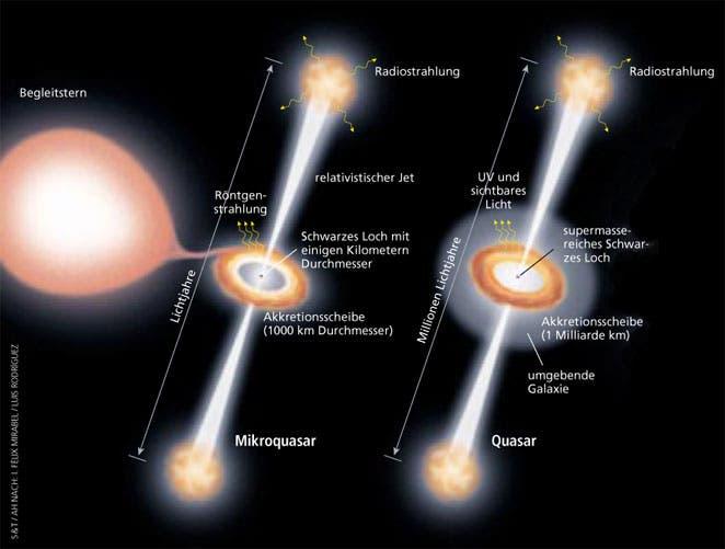 Mikroquasar & Quasar