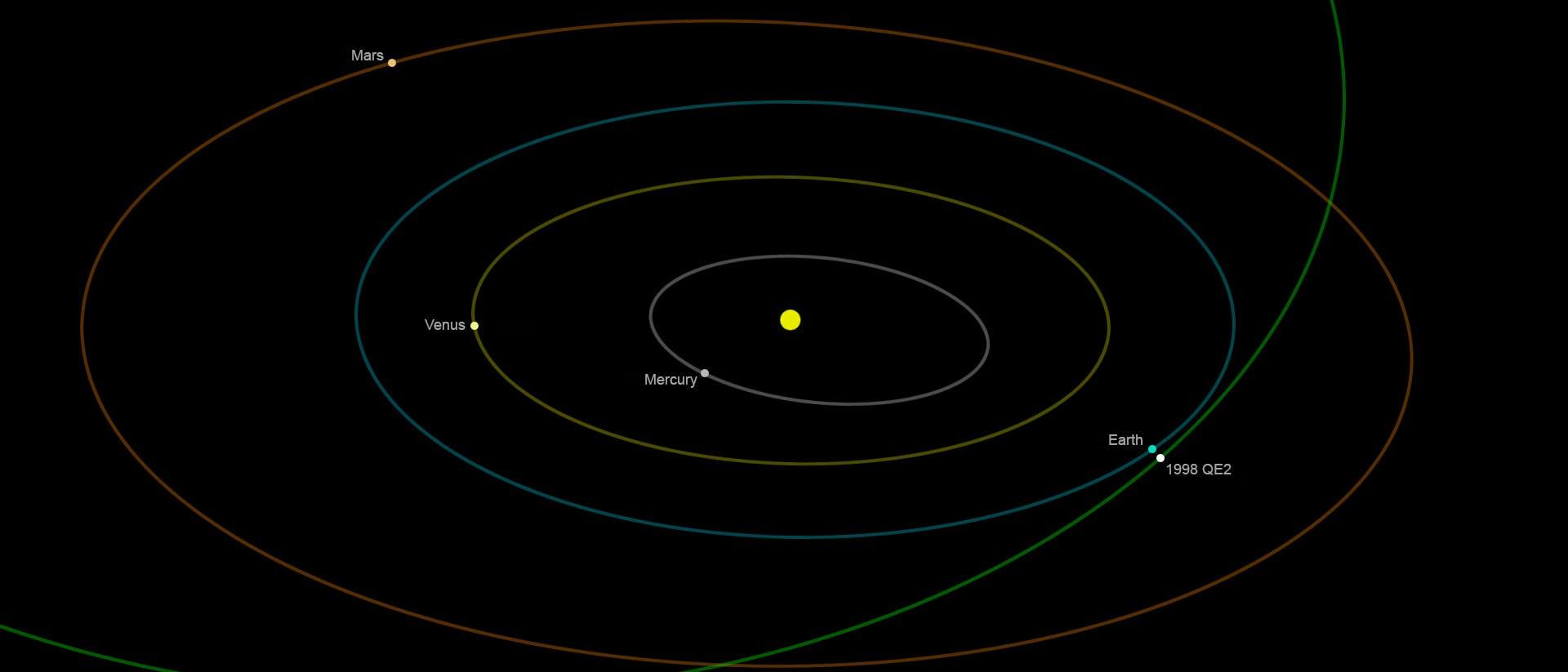 Die Bahn von 1998 QE2 durch das Sonnensystem