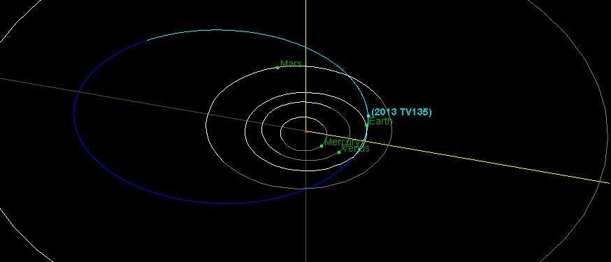 Die Bahn des Asteroiden 2013 TV135