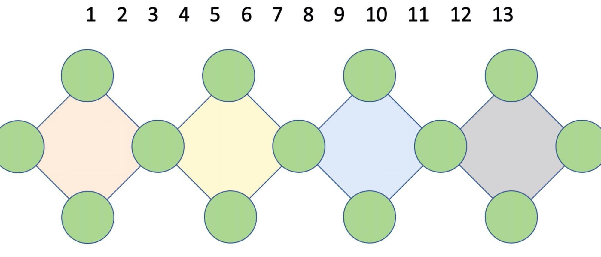 Wie muss man die Zahlen von 1 bis 13 auf die Kreise verteilen?