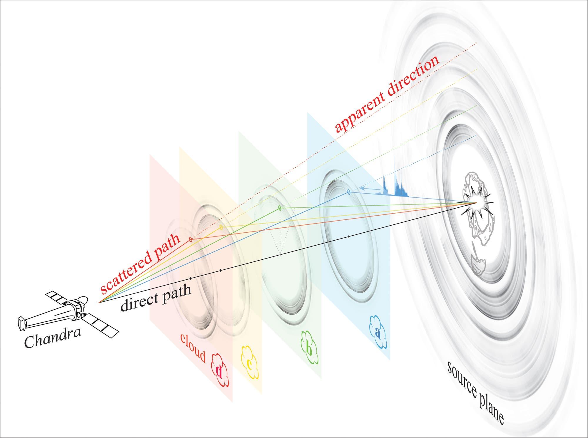 Schemazeichnung der Röntgenlichtechos um V404 Cygni