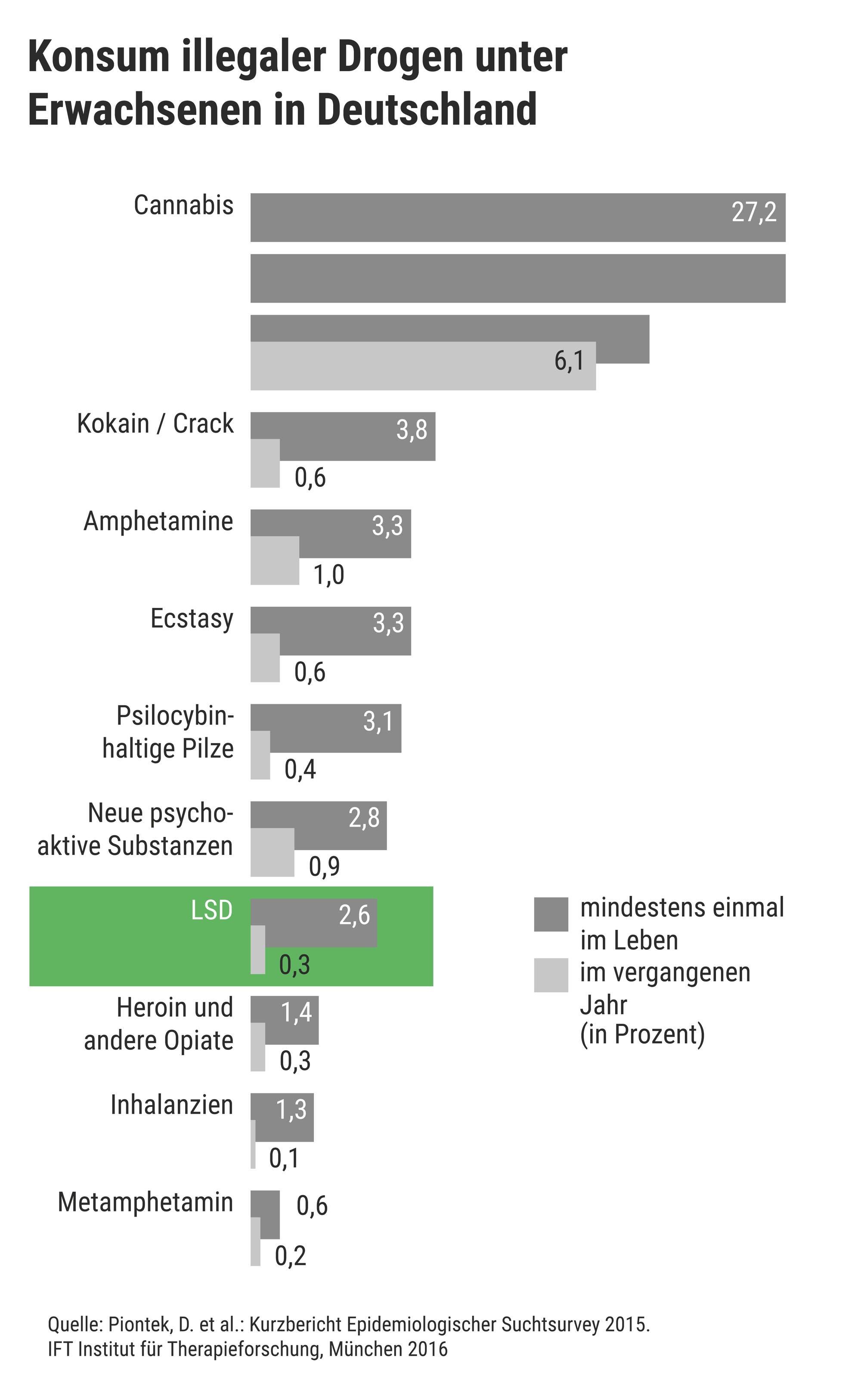 Das Balkendiagramm zeigt: 2,6 Prozent der Befragten haben laut einer Umfrage aus dem Jahr 2015 bereits mindestens einmal im Leben LSD genommen; 0,3 Prozent hatten LSD im vergangenen Jahr konsumiert.
