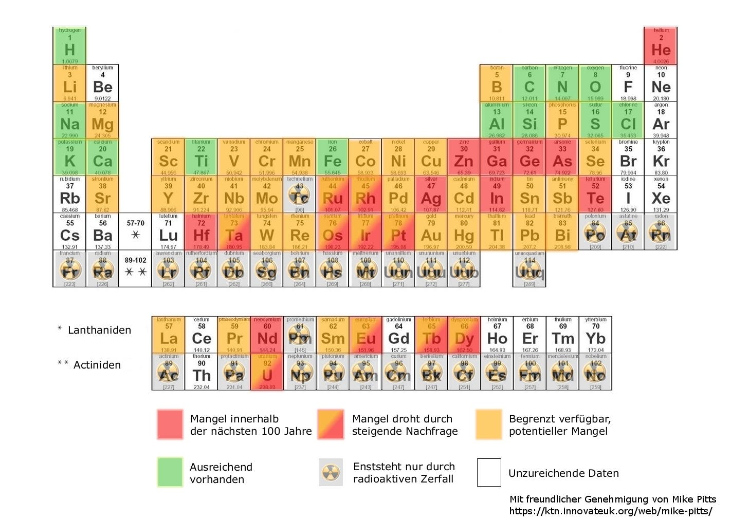 Periodensystem der gefährdeten Elemente