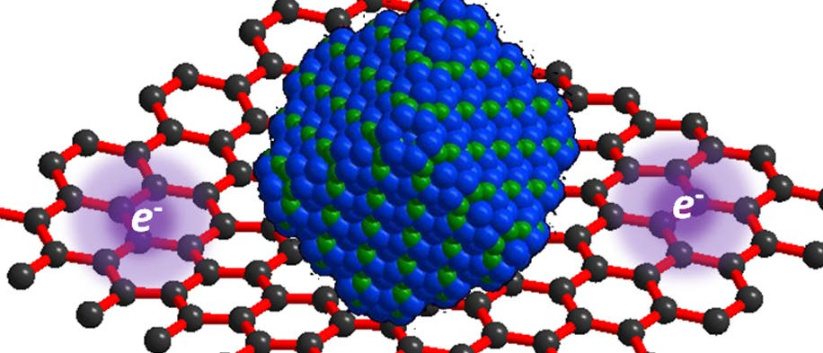 Anode aus Eisenoxid und Graphen