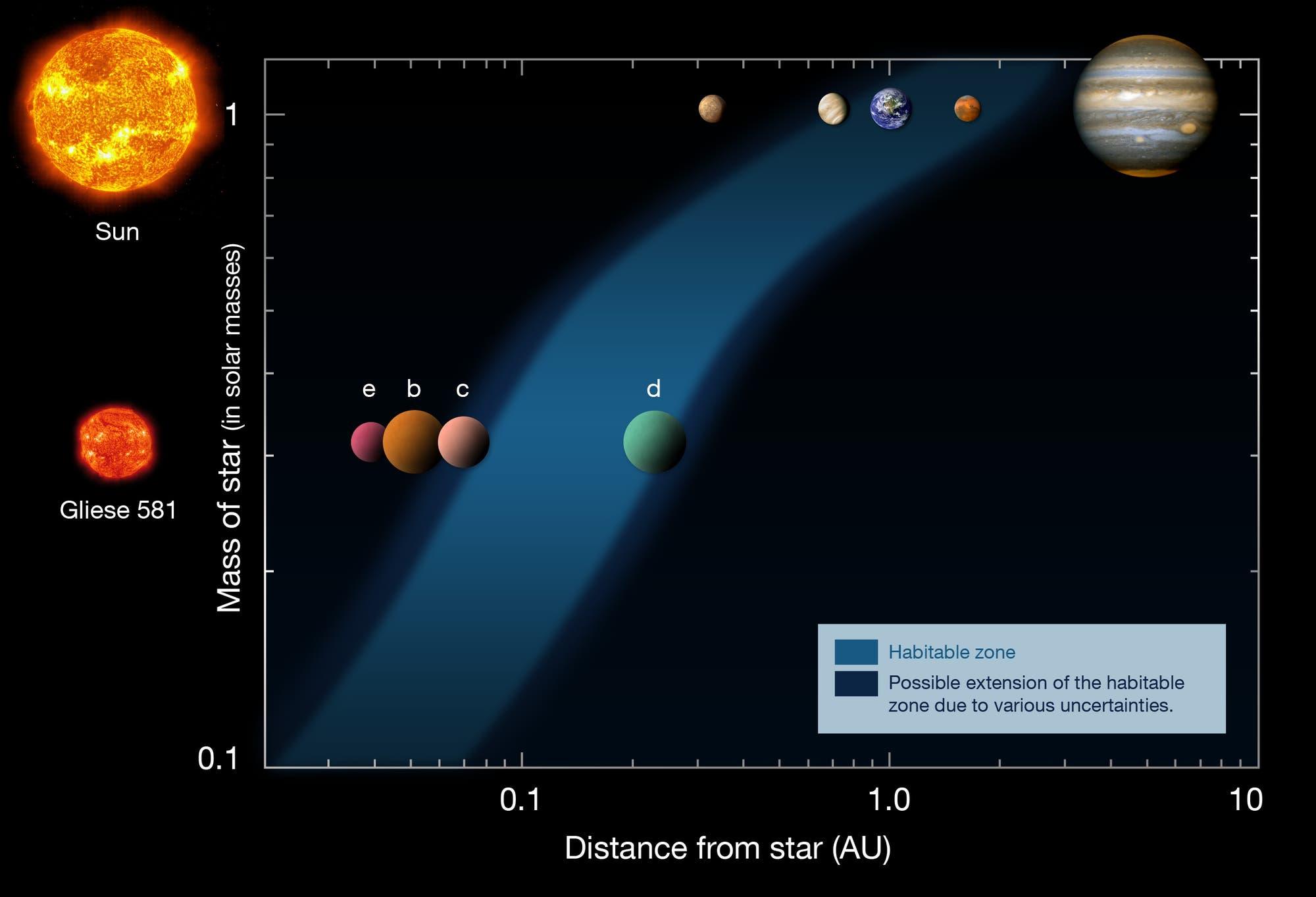 Habitable Zonen und Planet HD 85512 b