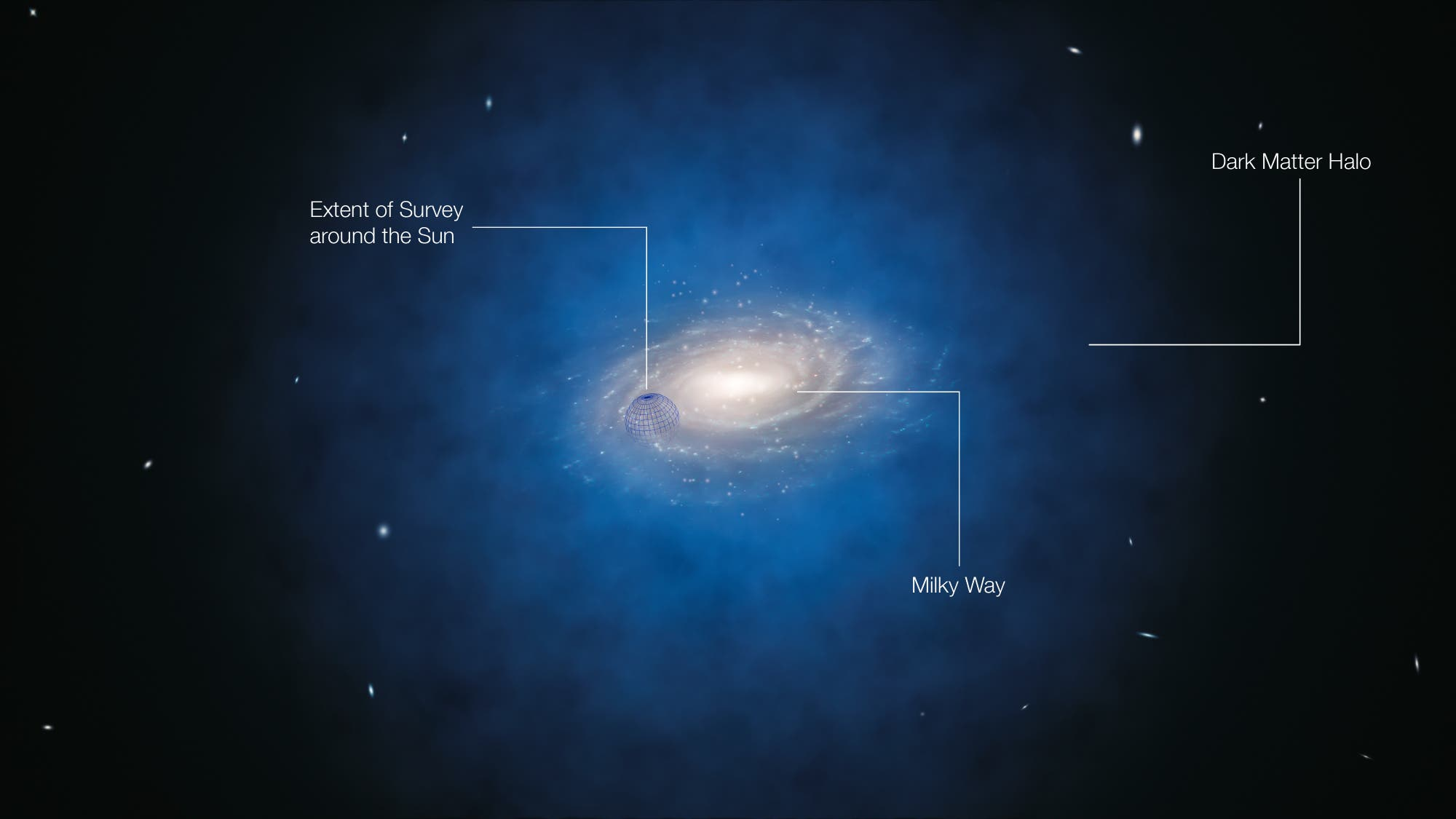 Künstlerische Darstellung der Verteilung der Dunklen Materie (blau) um unsere Milchstraße.