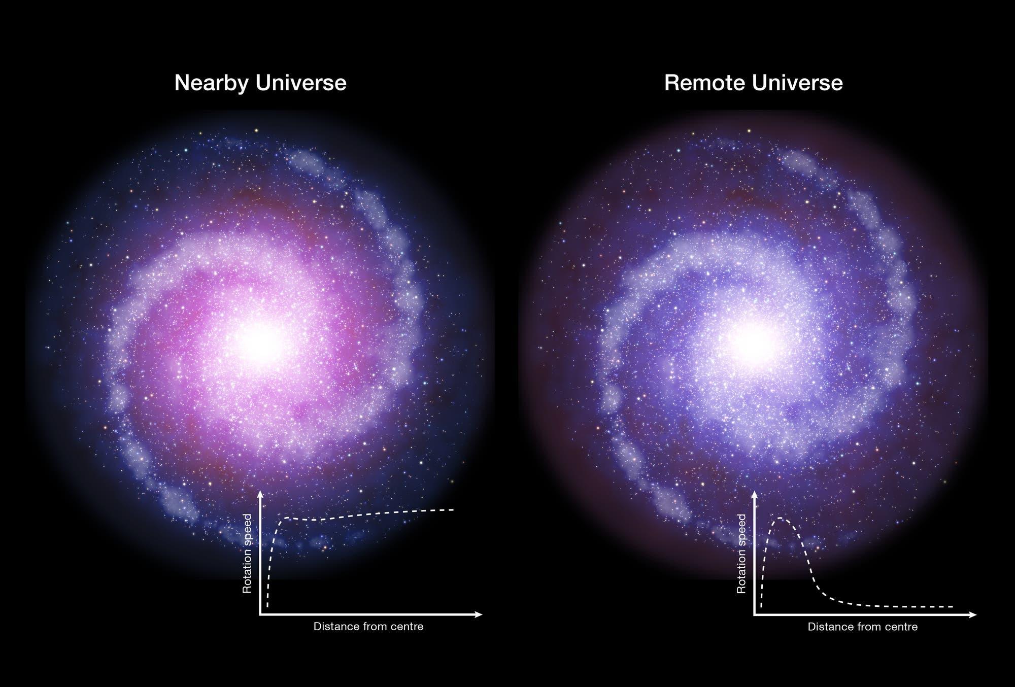 Rotierende Scheibengalaxien im heutigen und im frühen Universum
