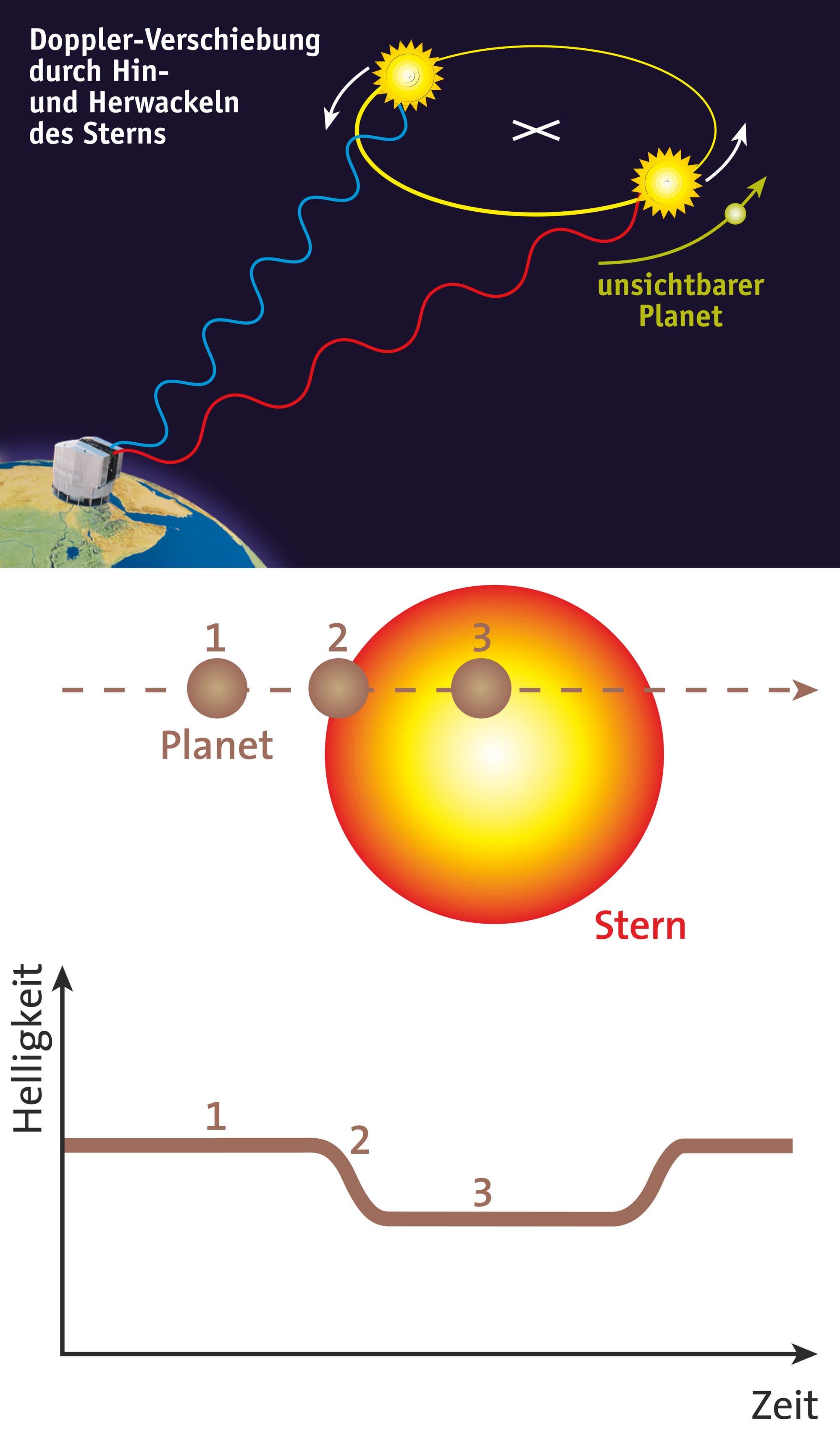 Wie findet man Exoplaneten?