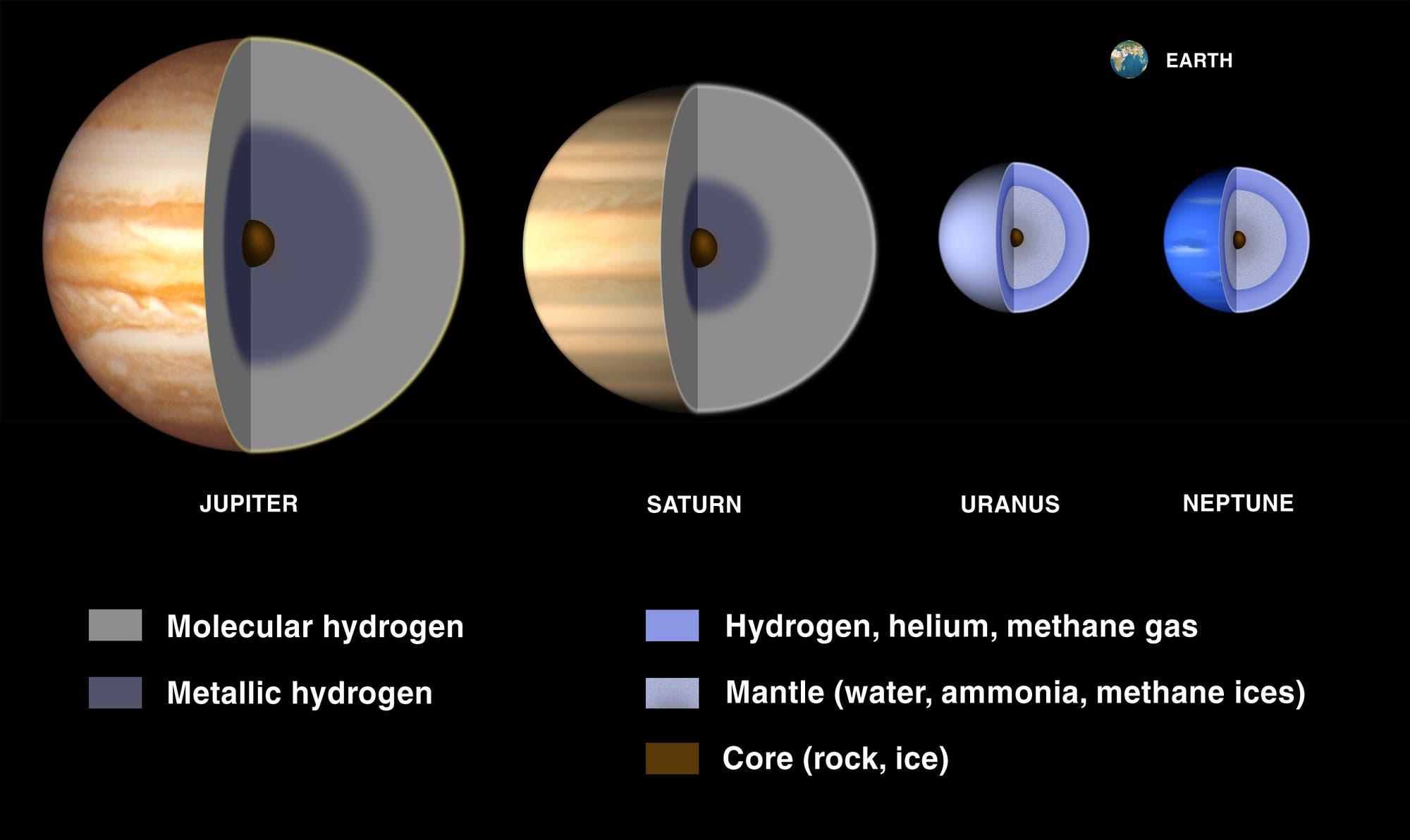 Der innere Aufbau der Riesenplaneten
