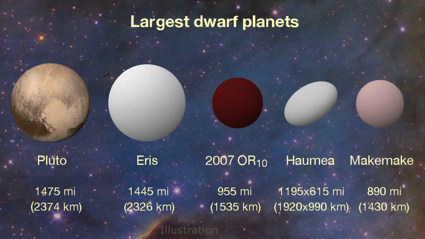 2007 OR10 im Vergleich zu vier Zwergplaneten (künstlerische Darstellung)