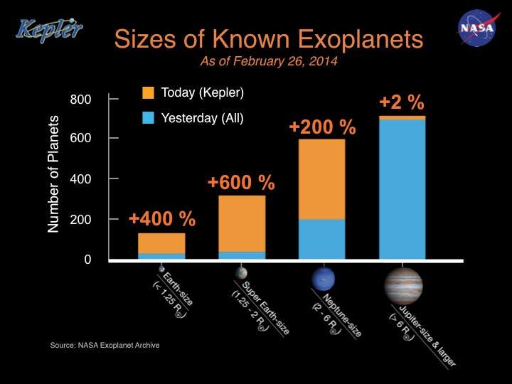Rund 1800 bestätigte extrasolare Planeten um fremde Sterne (Histogramm)