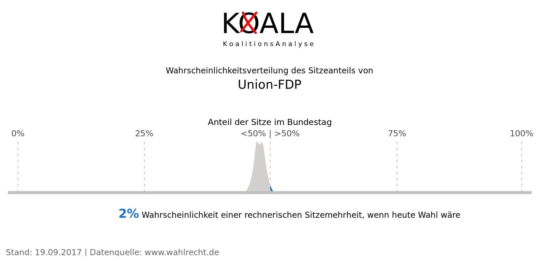 Die Verteilung der Wahrscheinlichkeit für eine schwarz-gelbe Koalition gemäß Umfragedaten vom 19.9.2017