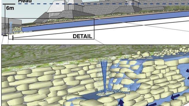 Maya-Wasserleitung