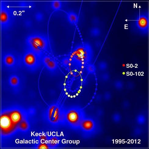 Umlaufbahnen der Sterne im Milchstraßenzentrum