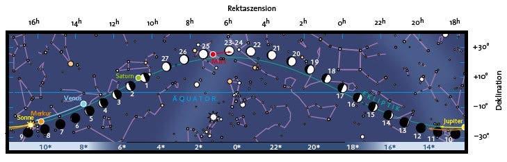 Planetenlauf im Dezember 2007