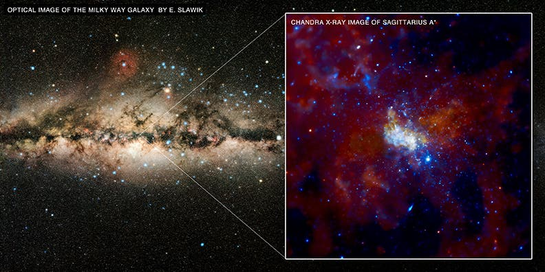 Milchstraße und Sagittarius A*