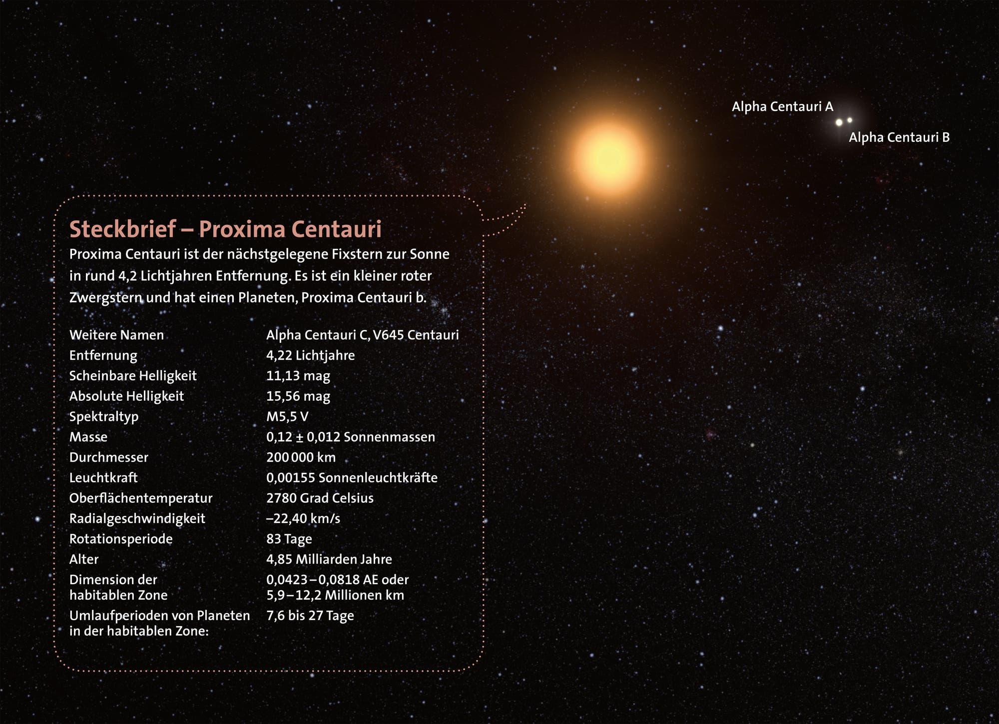Steckbrief Proxima Centauri