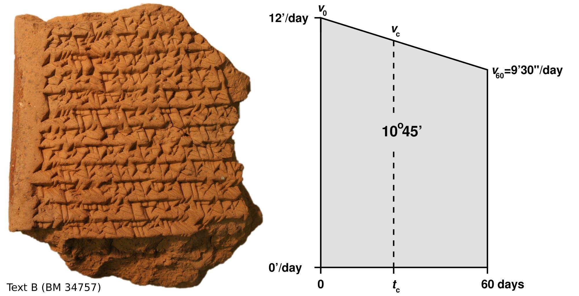 Babylonische Tonplatte / Geometrische Positionsbestimmung