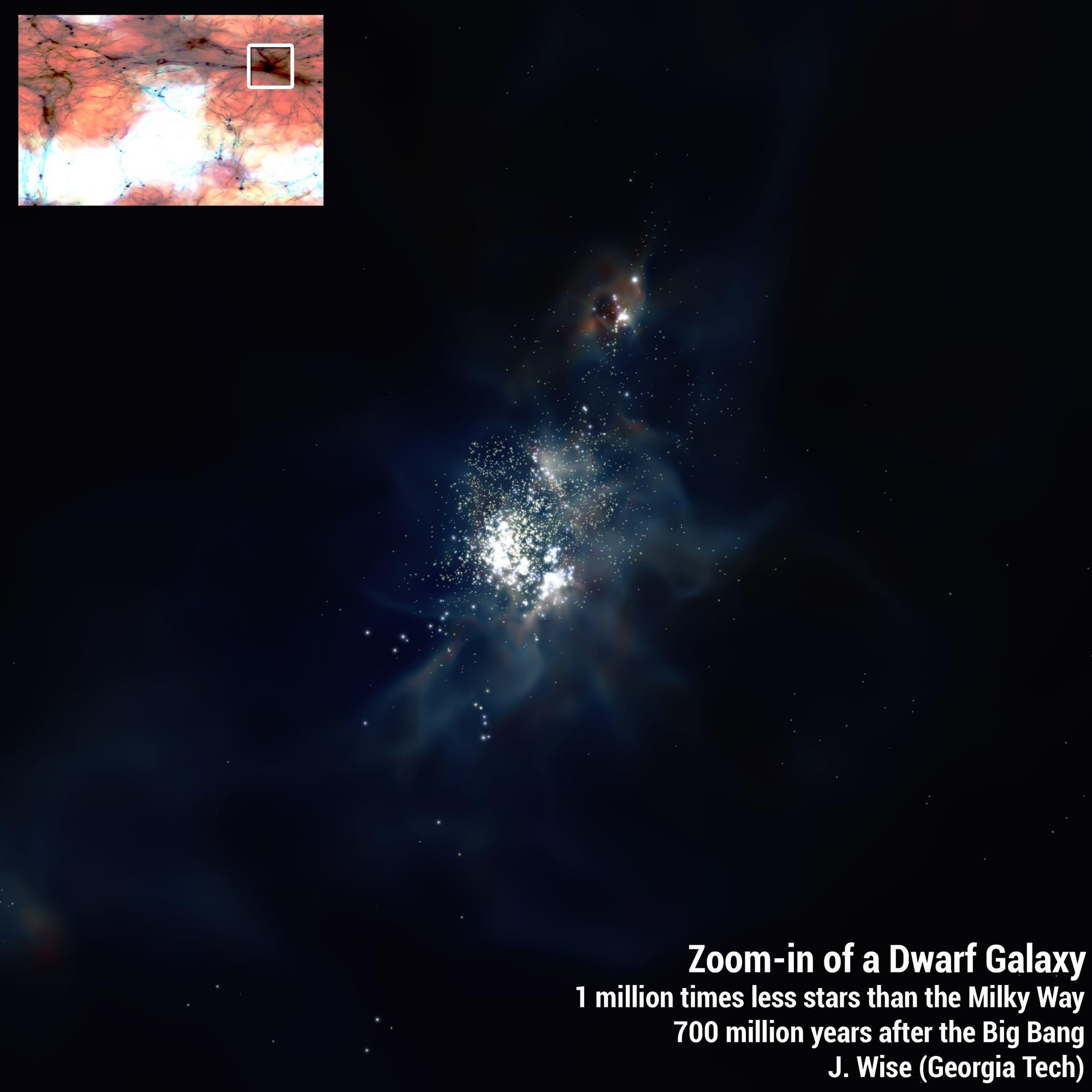Simulation von Zwerggalaxien