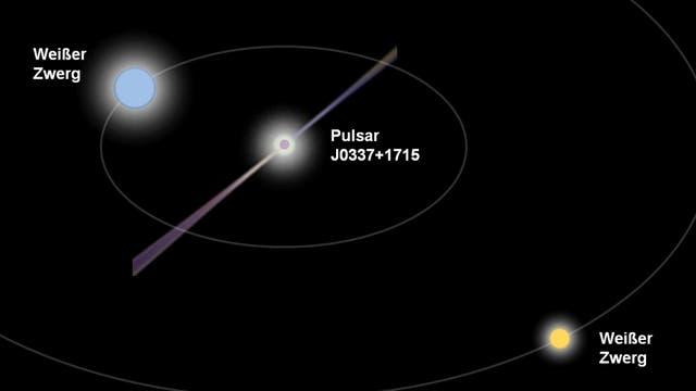 Das Dreifachsternsystem J0337+1715 (künlerische Darstellung)